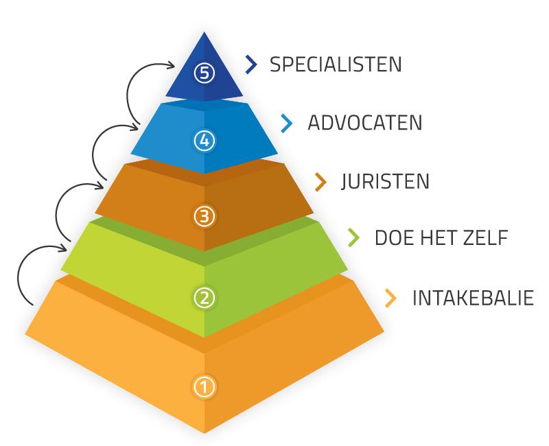 Omnius Piramide